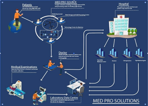 About MedPro-Solution   MedPro